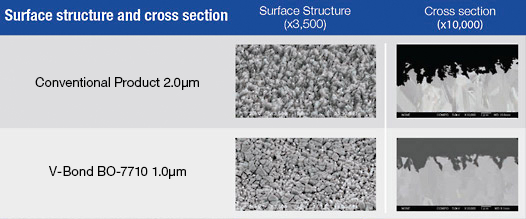 PWB Processes: MEC Surface Treatments