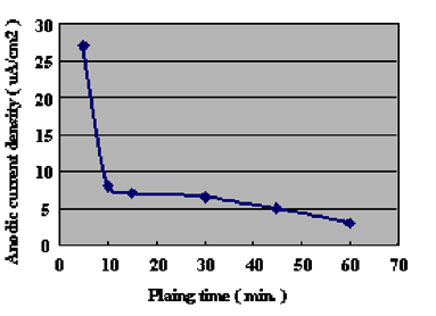 investigate the rate of electroplating a Effect of some process variables on nickel electroplating of low increase in voltage served to increase rate of electrodeposition with the exceptions of 07.