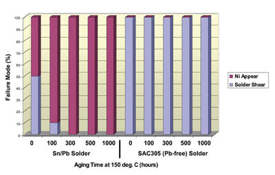 Figure 4. Solder ball pull test results for ENEPIG Sn/Pb solder vs. Pb-free solder.